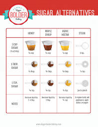 How to Substitute Sugar in your Baking & FREE Substitutes Chart