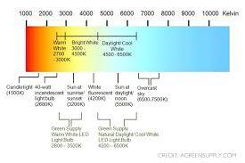 energy efficient lighting faqs lighting55
