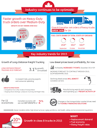 Infographic] Canadian Trucking Industry Trends For 2015 | Maps BI ... Section 1 Us Economy Depends On Freight Transportation Public Global Trucking 8 Transformational Growth Trends Impacting The Industry Factoring Company An Best Trucking Software Trends For 2017 Dreamorbitcom Top 5 In Spendedge The Ultimate Collection Of Infographics 20 Food Truck Ecommerce Boom Roils Wsj Chassis Lchpin Of And Its Importance 3 Innovations You Need To Know About Electric Semitrucks Are Latest Buzz