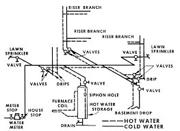 Home Sprinkler System Design - Home Design Ideas Home Solar System Design Aloinfo Aloinfo Diy Whole House Water Filtration Image Distribution Diagram Microsoft Word Map Heaters Heating Kits Systems Drking Crystal Clear Gray Allow Cservation Idolza Backyard Drainage Photo On Marvelous Garden Best Uml Diagram Tool Entity Instahomedesignus