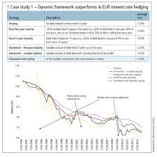 Dynamic Value Annual Financial Risk The Benefit Of A Dynamic Approach In Hedging Decisions Risk