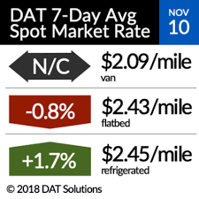 Spot Reefer Rates Rise; Van Freight 'Bubble' Moves East Watch Rate Index Truckload Rating Tool Youtube Agforce Transport Services Spot Flatbed Rises For 3 Straight Weeks Fleet News Daily Team Run Smart 4 Tips To Plan Your Routesand Make More Money General Rate Increases Archives Longshot Logistics Shipping Transparent Rates Fr8star Trifecta Llc Less Than Ltl Ftl Thrift Trucking Hshot Hauling How Be Your Own Boss Medium Duty Work Truck Info Calculator Best Image Kusaboshicom Freight Shipping Rources Slh Usa Transit Times