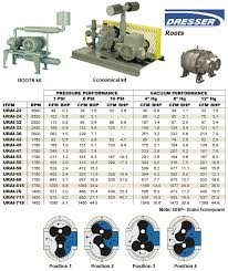 Dresser Roots Blowers Compressors by Roots