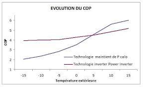 aérothermie et pompe à chaleur