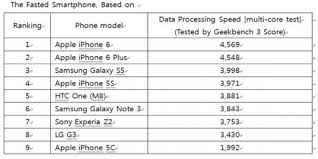 Apple s iPhone 6 crowned fastest mobile on the market Apple s