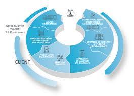 cabinet de recrutement rh solutions talent search