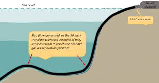 The Problem Long Oil And Gas Slugs Were Forming In 36 Inch Trunkline Over Mountainous Subsea Terrain As 3 Phase Flow Arrived Onshore