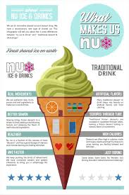 Contest Entry 43 For Modern Infographic Poster Design Ice Cream Drink Shop
