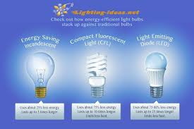 energy efficient led light bulbs and samsung unveils new line of