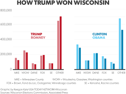 Pumpkin Patch Near Appleton Wi by Trump U0027s Wisconsin Victory In A Graphic
