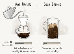 The Best Results Come From Knowing How To Draw Out Your Favorite Coffee Flavors By Combining Right Temperature And Grind For Brewing Method