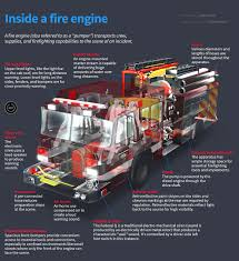 How Fire Engines Work - Quote.com® City Of San Marcos Tx Kiel Fire Apparatus Now In Mexico Car Rescue Inside Truck Coents Stock Photo Royalty Free Tivoli Gardens Cophagen Denmark The Fire Truck Inside The Shop Velocity Toys Super Express Big Sized Ready To Run Rc And Johnny Ray Llc Visit Healthy Begnings Montessori Nation Nyoka On Twitter Leaving Wits Med Campus Kassel Family Project Life 365 North Little Rock Department Unofficial Website Engine Image Boots Michaelyamashita A House