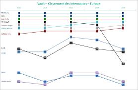 classement cabinet d audit classement vault 2016 les enseignements de la dernière édition