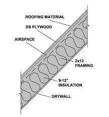 Insulated Cathedral Ceiling Panels by Habitat Post U0026 Beam