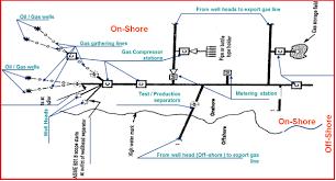 2 Figure Showing Pipeline Typical Flow Scheme Export Gas