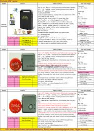 2017 Person Portable Car Vehicle GSM GPRS GPS Tracker Locator Catalog Zasco Zt901 Waterproof With Inbuilt Battery Model For Carbike China Sale 43 Car Truck Marine Gps Navigation With Eupomean Whats The Best Truckers In 2017 Rand Mcnally Tnd 540 Youtube Gps Vehiclecartruck Tracker Hot Jooyfact E2 Dvr Dash Cam Navigator High Quality Multi For M588l 2018 Trucker Registration Prizes Info Eau Claire Big Rig Show Systems Top 10 Reviews How To Install A System Sale Dashboard Online Brands Prices