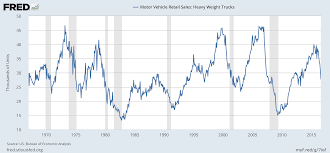 Heavy Truck Sales Indicate Recession In U.S. Economy - Trading Ideas ... Us Auto Sales Us Auto Sales Used Cars Okinawa Car About Cromwell Trucks West Midlands Leading Truck Centre I20 425 Photos 1 Review Automotive Repair Shop Boom Driving Down Fuel Economy Thedetroitbureaucom Heavy Duty Truck Sales Used Used Toyota Sees Profit Sliding 20 Percent On Incentives Yen Gain Jato Dynamics Twitter Positive H1 For Ford Fseries Service Inc Chesapeake Va Dealer Drop In Of San Antoniomade Tundra And Tacoma Revives Ranger As Beckons Return To Americas Midsize Pickup Growth Is Suddenly Slowing Vp4364155_1 Trucks 5 Star