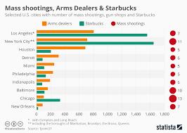 Gun Shops versus Starbucks in Selected U S cities