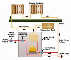 Ceiling Radiation Damper Wiki by Boiler Types And Classifications Wiki Odesie By Tech Transfer