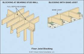 Floor Joist Span Table For Sheds by Floor Design Floor Joist Spacing For Shoes