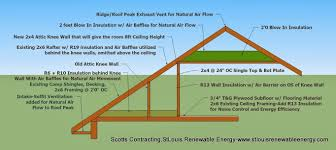 Insulating A Cathedral Ceiling Building Science by Attics And Attic Insulation St Louis Renewable Energy Scotts