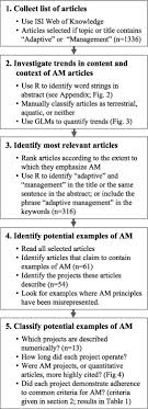 Adaptive management of biological systems A review ScienceDirect