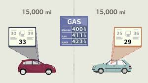 Comparing The Cost Of New And Used Cars - YouTube