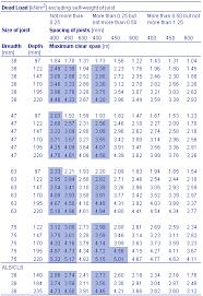 Ceiling Joist Span Table Nz by Trada Joist Span Tables Uk Brokeasshome Com