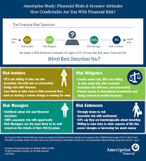 Ameriprise Study Americans Avoiding Risk Sometimes to Their Own