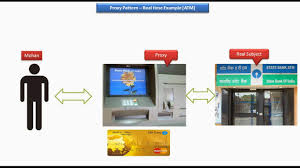 Java Decorator Pattern Reader by Java Ee Proxy Design Pattern Real Time Example Atm