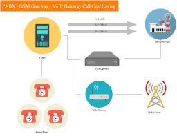 Call Cost Saving Solution | Comadvance Business Voip Diagram Snap 6 Youtube Ats And Patton Restore Public Voice Network Following Emilia Voip For A Small Business Pbx Communications The Ulities Energy Sector Encrypted Calls Pryvate Now Hrtbeat Of Sver Mohammad Ashraf Patel Blog Over Internet Protocol Services In Dc Md Va An Overview An Inapp Solution Using Twilio Caffeine Amount Data Bandwidth Need Candor Infosolution Rfcnet Inc Broadband Wifi Offices Hotels Multiplex Ltd