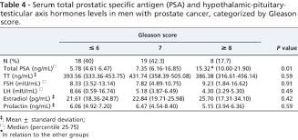 lh blood test normal range serum levels of hypothalamic pituitary testicular axis hormones in