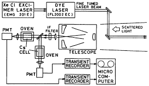 Sodium Vapor Lamp Circuit Diagram by Osa Atmospheric Temperature Measurement By A High Spectral