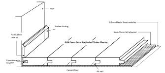 Plywood Underlay System Dalamas