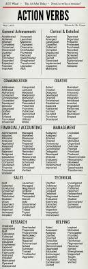 Resume Verbs List   Ckum.ca Resume Writing Cover Letter Action Verbs The Best Intended For Sales New It Tips Elegant Inspirational Strong Actions Coinent80rascalme Using Keywords Oracle Alex Judi Fox Blog Visual Inspiration Remove These Words From Your Right Away Topresume List Doing Proletariatblog For To Use In Template