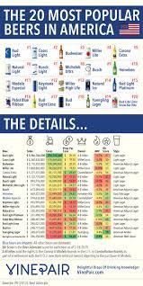 Ufo Pumpkin Beer Calories by Best 25 Popular Beers Ideas On Pinterest Drinking Games