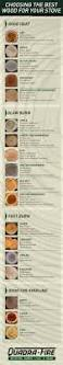 Types Of Flooring Materials by Best 25 Types Of Wood Ideas On Pinterest Woodworking Wood