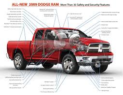 2009 Dodge Ram | Top Speed