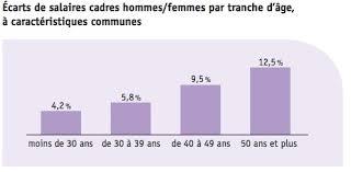 les femmes cadres gagnent 8 5 de moins que les hommes cadreo