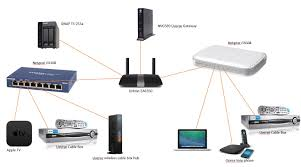 Linksys Home Network Setup - How To Open Facebook When It Is ... Derdack Simplify And Automate Call Routing To The Oncall Team Ozeki Voip Pbx How Setup Recording In Phone System Xe Set Up Ringoffice As Your Provider 3cx Introduction Networks Cisco Implementations Setting Up The Adtran Total Access 908e An Fxs Gateway Obihai Technology Inc Automated Setup Of Byod Business Skype Dialer Salesenvy Ipvoice On Zyxel Router Powered By Kayako Typical Nbn Sky Muster Equipment Installation And Testing Update Ippbx V 125 Siptrunkcom Trunk Cfiguration Help Center Vlans Trunks For Beginners Part 7 Voip Youtube A Phone In Just Two Steps
