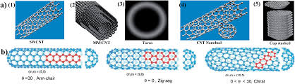 Carbon Nanotube Based Elastomer Composites – An Approach Towards ... Iab Initioi Study Of The Electronic And Vibrational Properties Slide Show Graphitic Pyridinic Nitrogen In Carbon Nanotubes Energetic Technologies Free Fulltext Refined 2d Exact 3d Shell Int Publications Mechanical Electrical Single Walled Carbon Patent Wo2008048227a2 Synthetic Google Patents Mechanics Atoms Fullerenes Singwalled Insights Into Nanotube Graphene Formation Mechanisms Asymmetric Excitation Profiles Resonance Raman Response