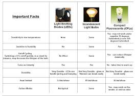 led cfl chart conversion chart for light bulbs iron