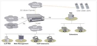 Gateway To VOIP - All About Voice Over Internet Protocol: VOIP GSM ...