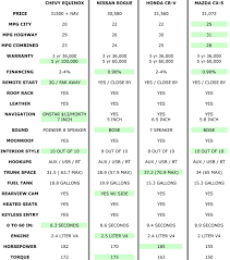 Gas Mileage Chart - Ukran.agdiffusion.com Fuel Comparison Tests In Europe Mercedesbenz Epa Ranks 2017 Ram 1500 Ecodiesel For Fuel Economy Our Gas Rv Mpg Fleetwood Bounder With Ford V10 Chevrolet Colorado Vs Silverado Explanatory Note Comparing Us And Eu Truck F150 Diesel Revealed Packing 30 11400lb Towing Best Pickup Truck Reviews Consumer Reports 2019 Chevy 27liter 4cylinder Hits 23 Mpg Roadshow 2015 Gmc Canyon 4cylinder Announced Heavyduty Economy