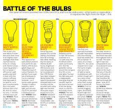 led bulb wattage conversion chart images chart exle ideas