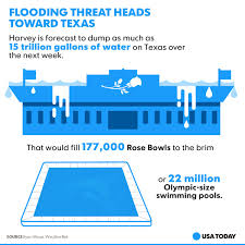 USA TODAY On Twitter 15 Trillion Gallons Of Water From Hurricane Harvey Could Fill 177000 Rose Bowls Or 22 Million Olympic Size Pools