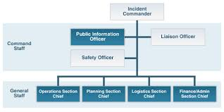 Incident mand System organization chart with Incident mander