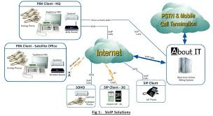 About IT Networking | About IT Networking Business Voip Diagram Snap 6 Youtube Ats And Patton Restore Public Voice Network Following Emilia Voip For A Small Business Pbx Communications The Ulities Energy Sector Encrypted Calls Pryvate Now Hrtbeat Of Sver Mohammad Ashraf Patel Blog Over Internet Protocol Services In Dc Md Va An Overview An Inapp Solution Using Twilio Caffeine Amount Data Bandwidth Need Candor Infosolution Rfcnet Inc Broadband Wifi Offices Hotels Multiplex Ltd