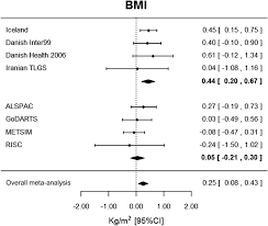 Association Analysis of 29 956 Individuals Confirms That a Low