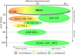 File:Opus Bitrate+latency Comparison.svg - Wikimedia Commons Phonecom Pricing Features Reviews Comparison Of Alternatives 8x8 Virtual Office 15 Best Voip Providers For Business Provider Guide 2017 Solarwinds Vs Sevone Network Performance Monitors Compared Phone Systems Yealink Class Ip Telephone Services Gbaloutlook Ip Matrix Session Jayco Wiring Diagram How Much Cat5 Cat5e Cat6 Cables Telecom Call Flow Redesign Detailed Good And Bad Webex Gotomeeting A Conferencing Software Whats The Difference Between Pstn Why Should I Care